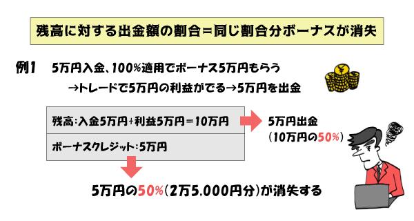 XM_出金による入金ボーナス消失例 説明画像