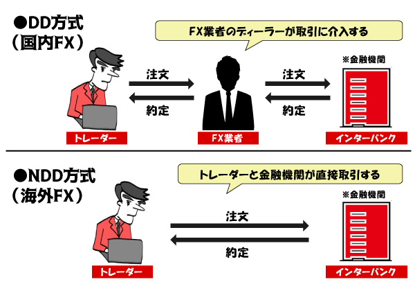 DD方式とNDD方式の説明画像