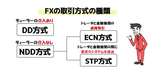 FX取引方式の種類