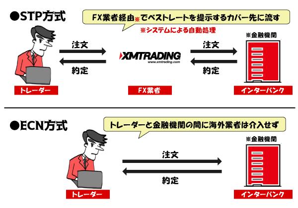 STP方式とECN方式の説明画像